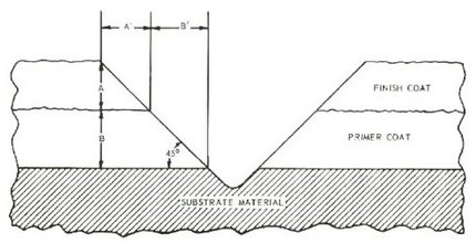 drawing of the geometry of  measuring